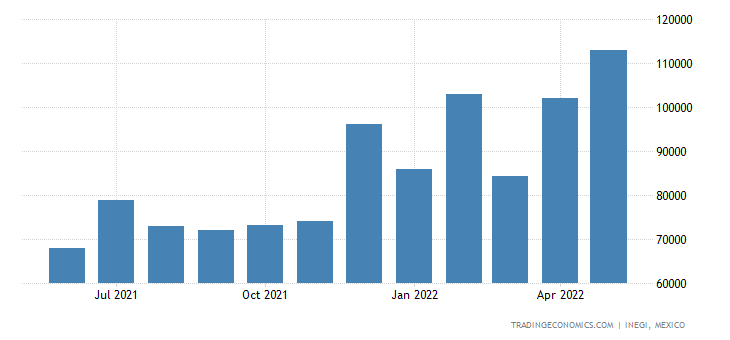 Mexico Imports of Flat-rolled Stainless Steel Products,
