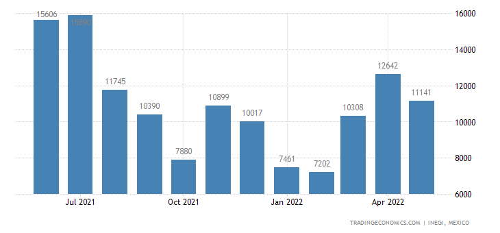 Mexico Imports of Float Glass & Surface Ground Or Polish