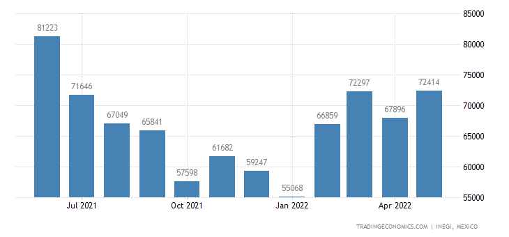 Mexico Imports of Food Preparations Nesoi