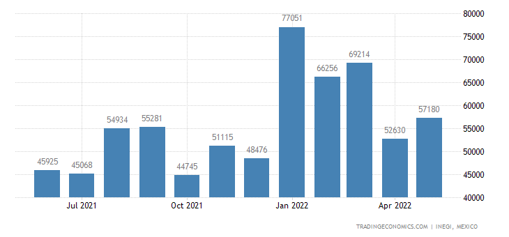 Mexico Imports of Footwear, With Rubber Soles, Textile M