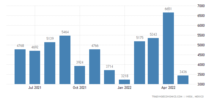 Mexico Imports of Friction Material & Articles Thereof
