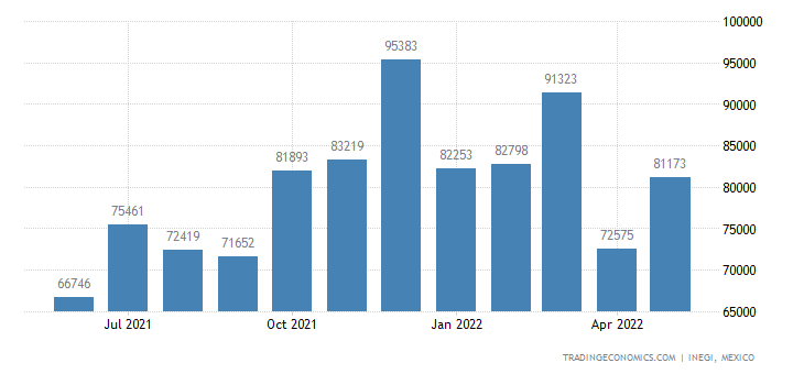 Mexico Imports of Furniture, Not Elsewhere Speied Or