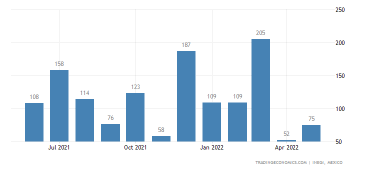 Mexico Imports of Glass Envelopes, Open, & Glass Parts T