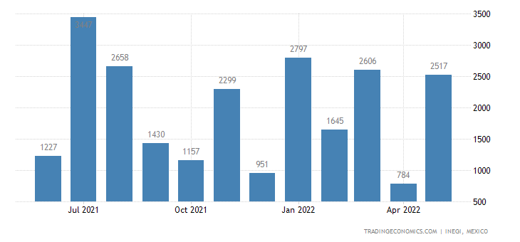 Mexico Imports of Goat Or Kidskin Leather, Without Hair