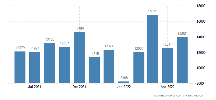Mexico Imports of Gold, Unwrought Or In Powder Form
