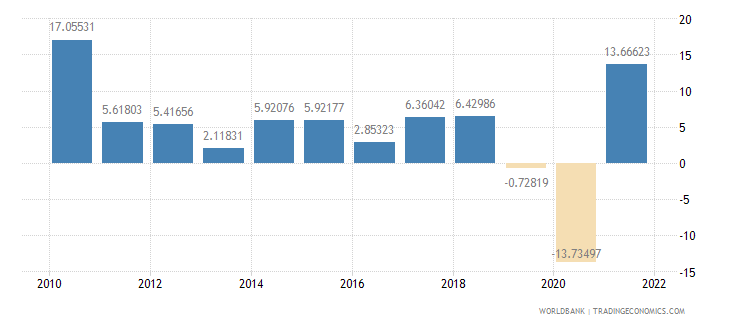 mexico imports of goods and services annual percent growth wb data