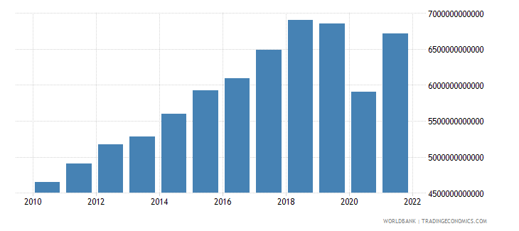 mexico imports of goods and services constant lcu wb data
