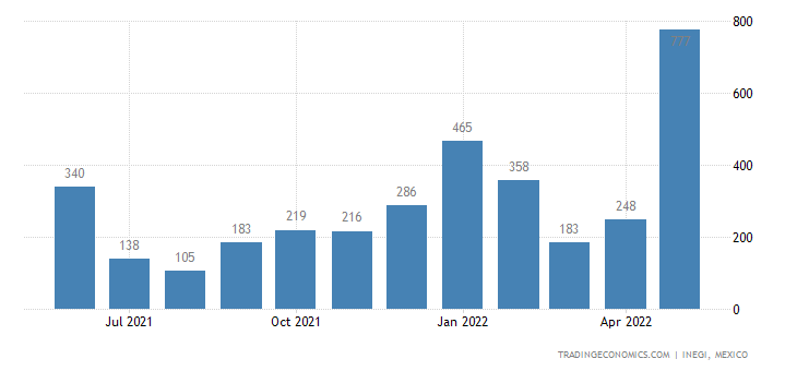 Mexico Imports of Granulated Slag from Iron Or Steel Man