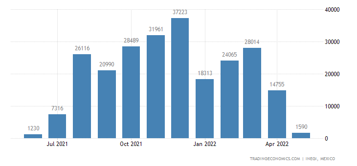 Mexico Imports of Grapes, Fresh Or Dried