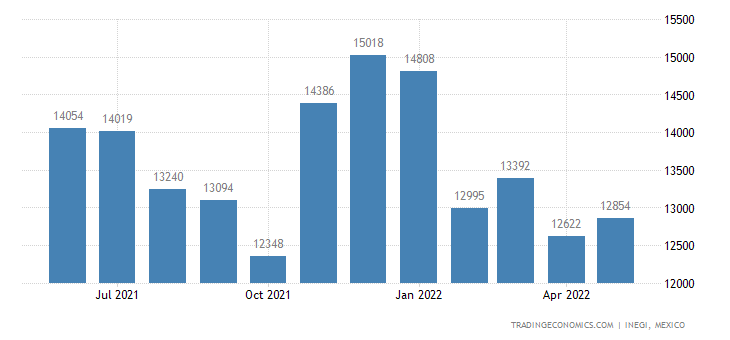 Mexico Imports of Hand Tools Nesoi, Blow Torches Etc