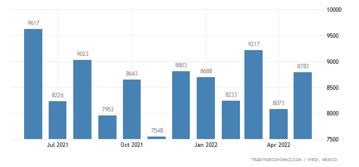 Mexico Imports of Handsaws & Base Metal Parts Thereof