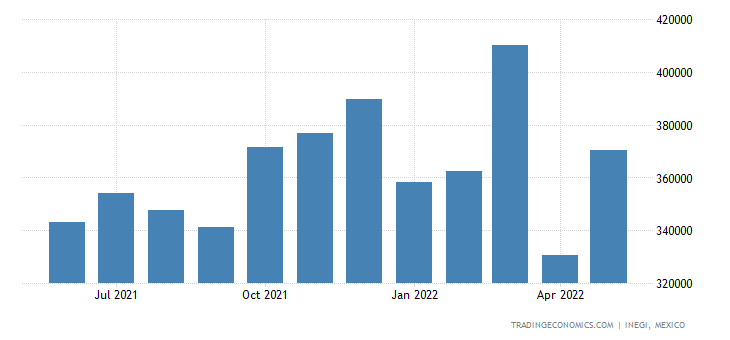 Mexico Imports of Household Furnitures