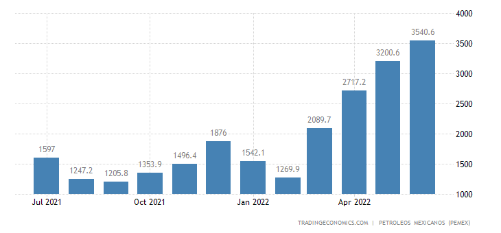 Mexico Imports of Hydrocarbons - Refined Products