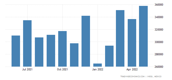 Mexico Imports of Instr. & Appliances For Medical Or Vet