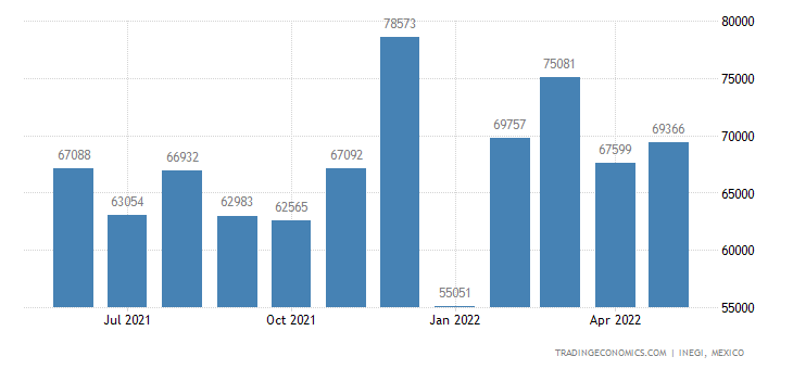 Mexico Imports of Instruments & Apparatus For Physical O