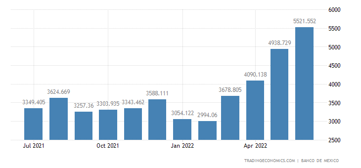 Mexico Imports of Intermediate Goods, Oil