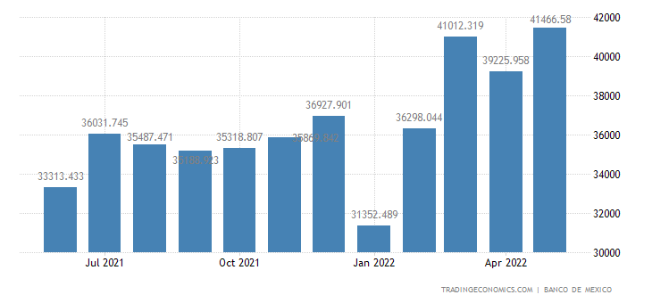 Mexico Imports of Intermediate Goods