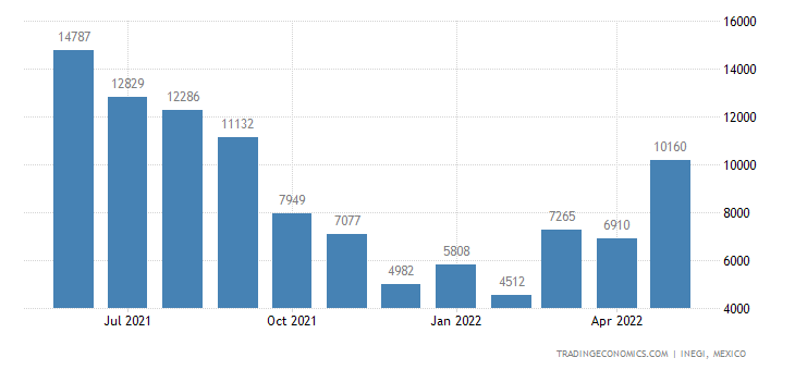 Mexico Imports of Kidney Beans, Incl White Pea Beans, Dr