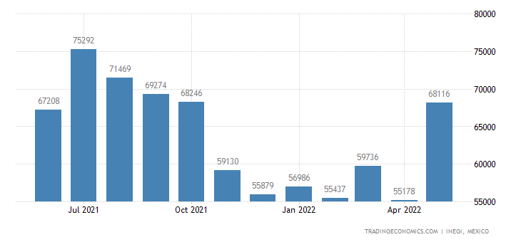 Mexico Imports of Knitted Or Crocheted Fabrics