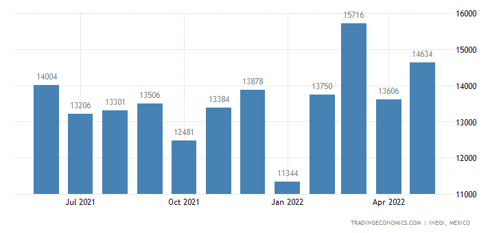 Mexico Imports of Knives & Cutting Blades, Machines Or M