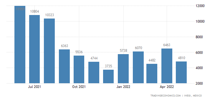 Mexico Imports of Lead & Articles Thereof
