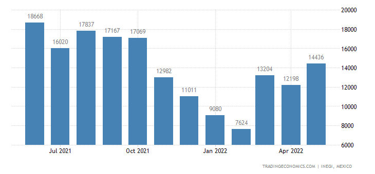 Mexico Imports of Leguminous Vegetables, Dried Shelled