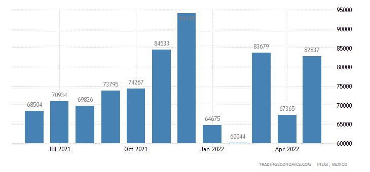 Mexico Imports of Lifting, Handling, Loading Or Unloadin
