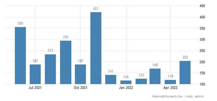 Mexico Imports of Lignite, Whether Or Not Agglomerated,