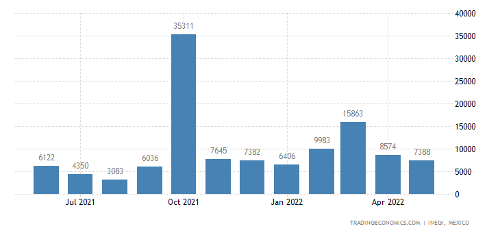 Mexico Imports of Live Plants Nesoi, Cuttings & Slips, M