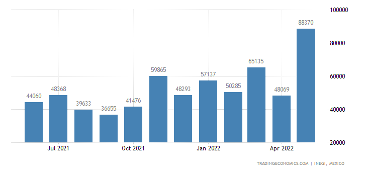 Mexico Imports of Machine Tools For Working Metal By For