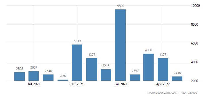 Mexico Imports of Machines For Cleaning, Sorting Or Grad