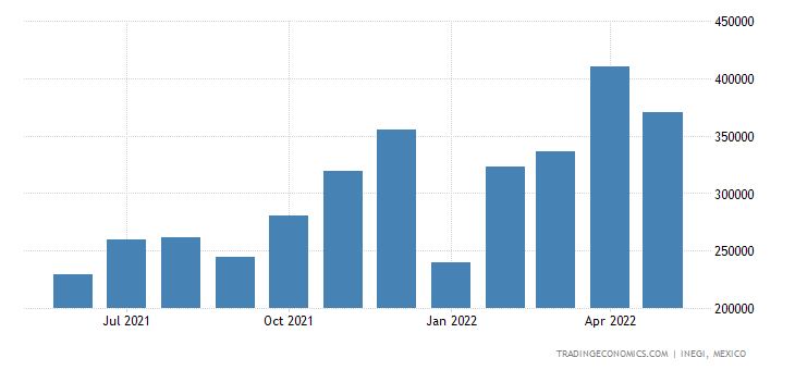 Mexico Imports of Machines & Mechanical Appliances With