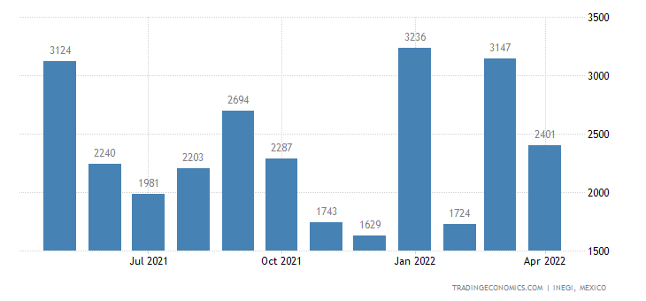 Mexico Imports of Made-up Clothing Accessories Nesoi