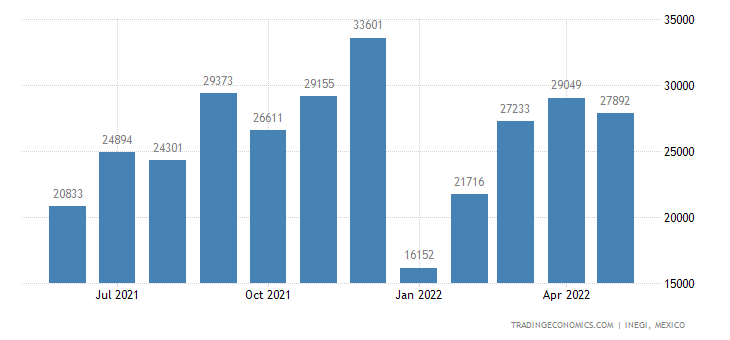 Mexico Imports of Malt Extract, Food Preparations of Flo