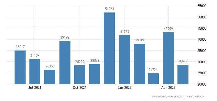 Mexico Imports of Malt, Whether Or Not Roasted