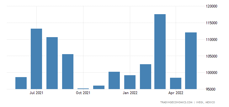 Mexico Imports of Manmade Filaments, Incl Yarns & Woven