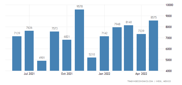 Mexico Imports of matoes Prepared Or Preserved In Vinegar