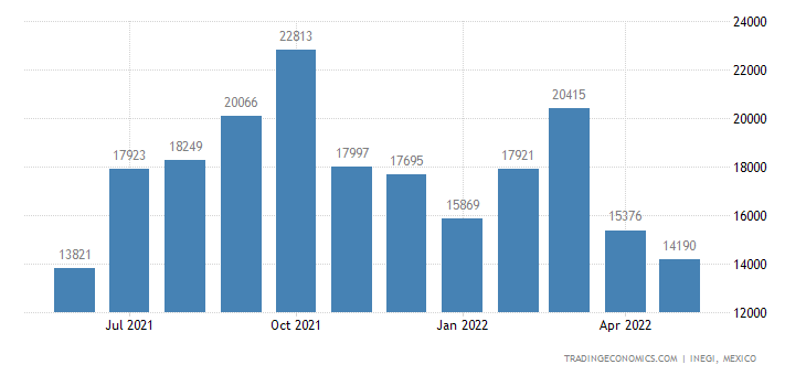 Mexico Imports of Mattress Suports, Articles of Bedding