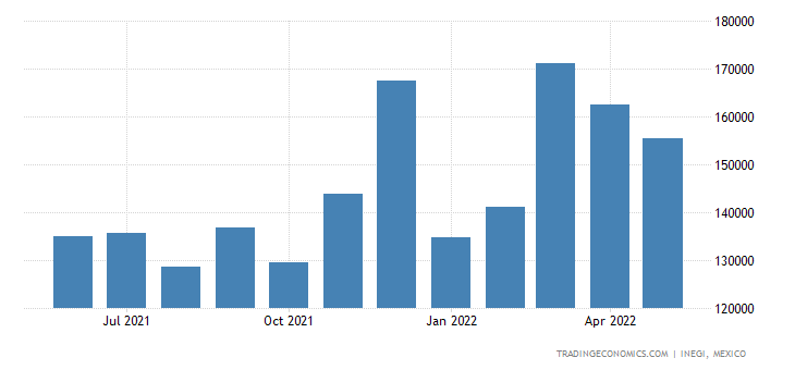 Mexico Imports of Measuring Or Checking Instr., Applianc