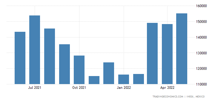 Mexico Imports of Meat & Edible Offal of Poultry