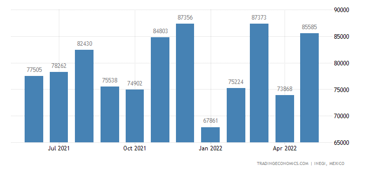 Mexico Imports of Mechanical Appliances For Dispersing L