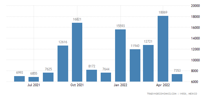 Mexico Imports of Medicaments. Uses, Not In Dosage Or Re