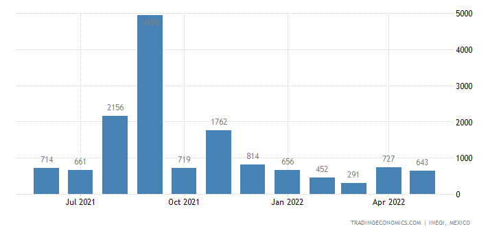Mexico Imports of Merry-go-rounds, Boat-swings, Shooting