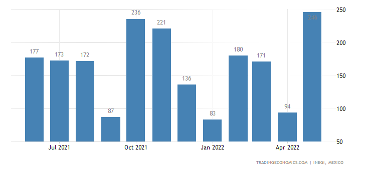 Mexico Imports of Metallized Manmade Textile Yarn of Dec