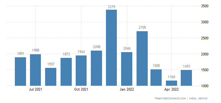 Mexico Imports of Milk & Cream, Concentrated, Not Sweete