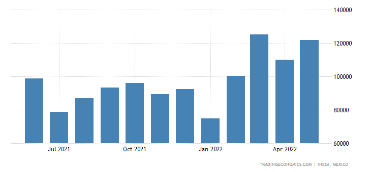Mexico Imports of Milk & Cream, Concentrated, Sweetened