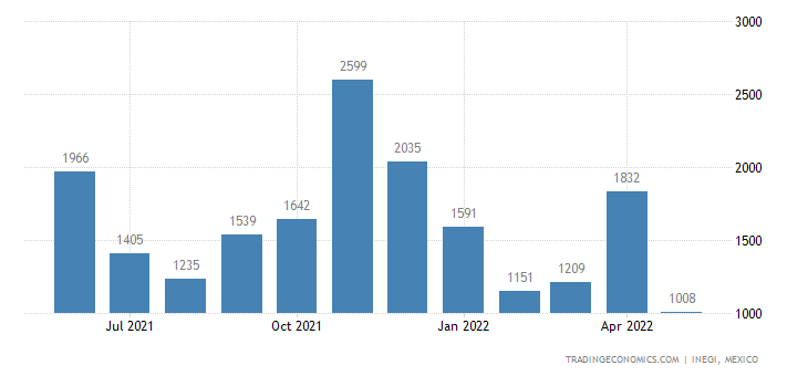 Mexico Imports of Milk Preparations