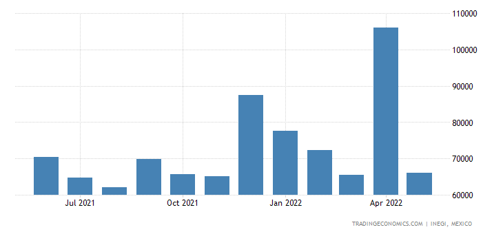 Mexico Imports of Milling Industry Products