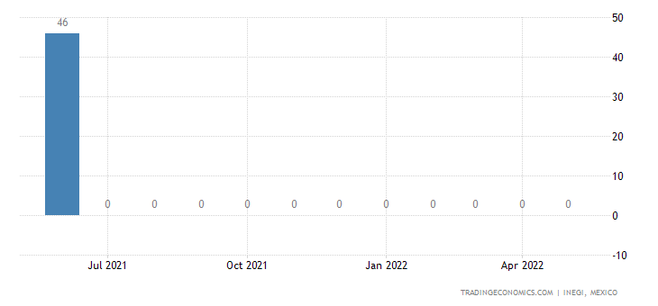 Mexico Imports of Mineral Fuels, Mineral Oils & Fuel Oil