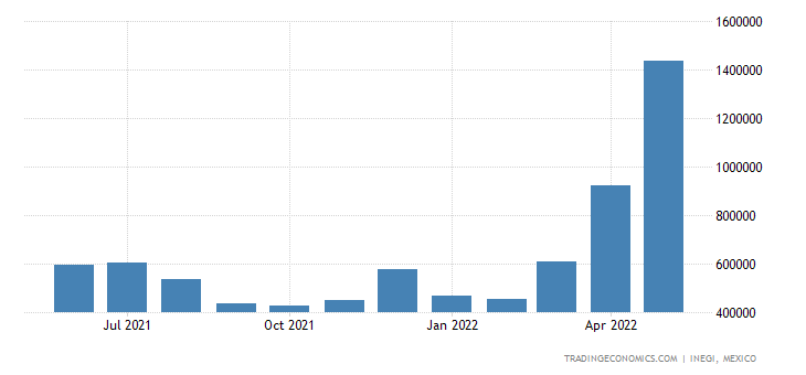 Mexico Imports of Mineral Fuels, Mineral Oils & Gasoil